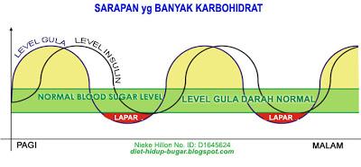 Memahami Grafik Kadar Gula Darah Normal membantu Anda menurunkan berat